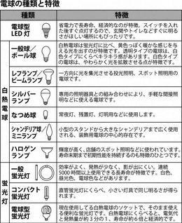 図1(東急ハンズホームページなど参考に作成)